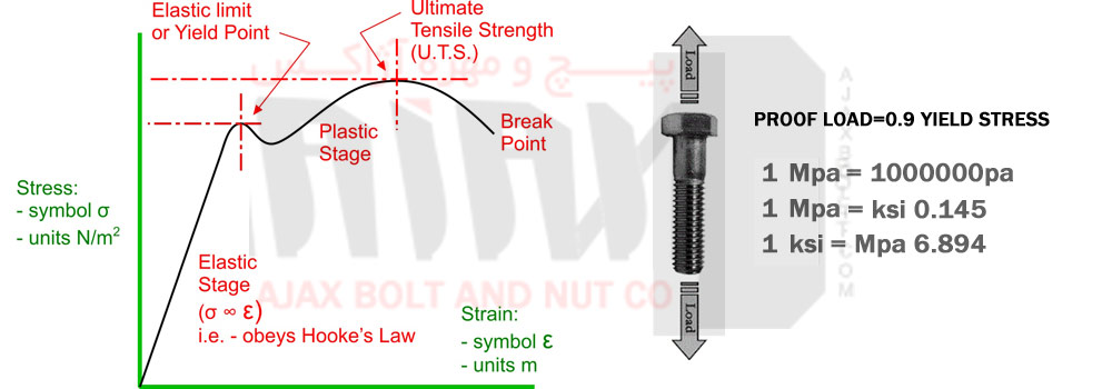 Proof Load And Tensile Of Bolt And Nut